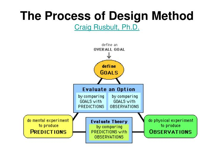 The Process of Design Method