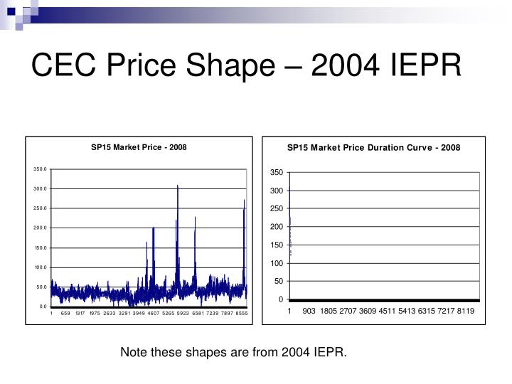 CEC Price Shape – 2004 IEPR