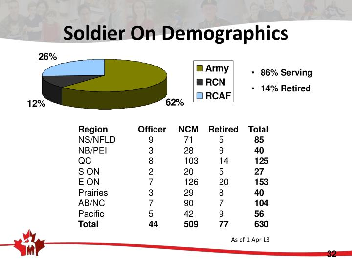 Soldier On Demographics