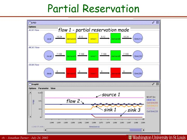 Partial Reservation