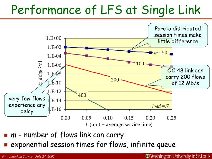Performance of LFS at Single Link