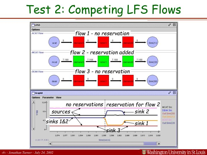 Test 2: Competing LFS Flows
