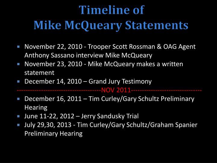 Timeline of