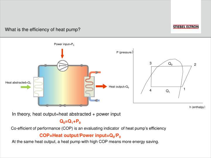 What is the efficiency of heat pump?