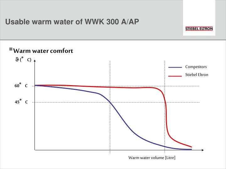 Warm water comfort