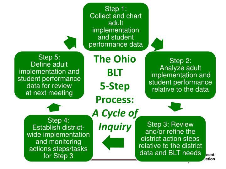 The Ohio       BLT
