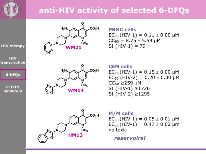 anti-HIV activity of selected 6-DFQs