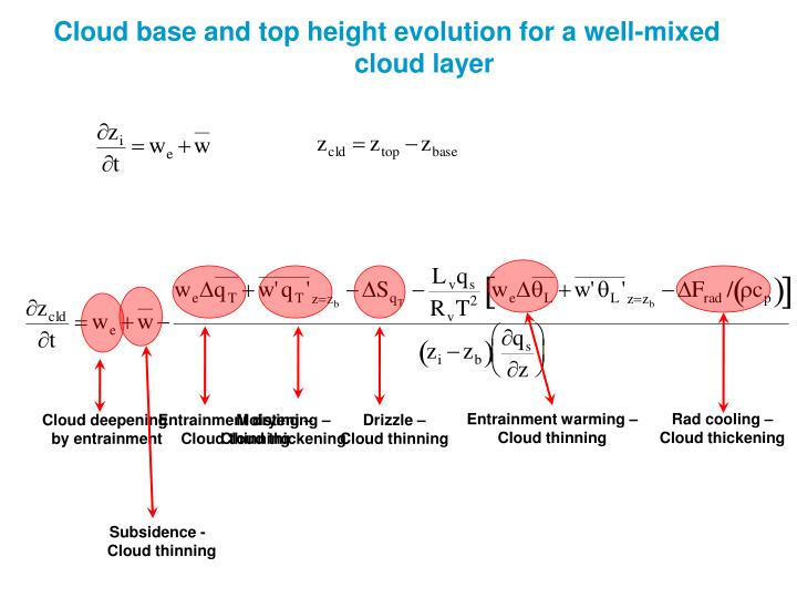Cloud base and top height evolution for a well-mixed cloud layer