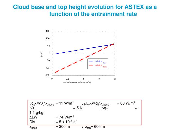 Cloud base and top height evolution for ASTEX as a function of the entrainment rate