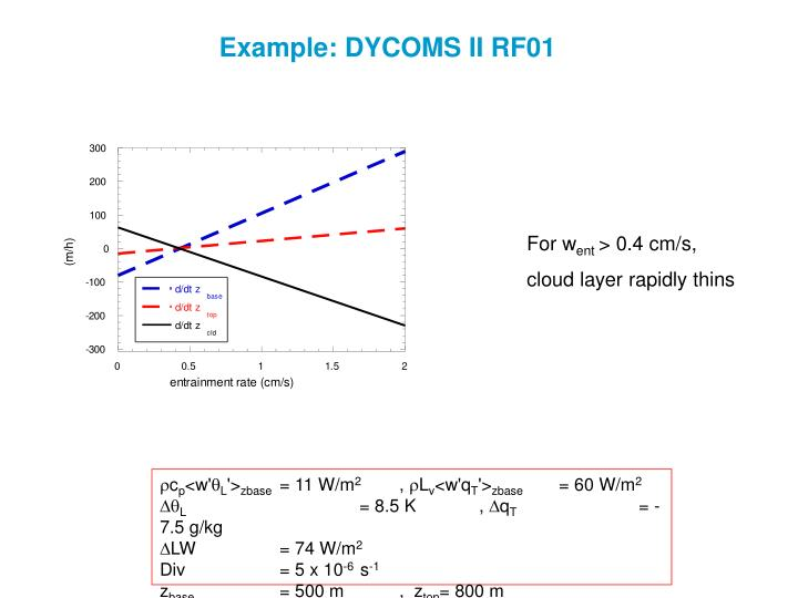 Example: DYCOMS II RF01