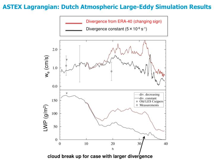 ASTEX Lagrangian: Dutch Atmospheric Large-Eddy Simulation Results