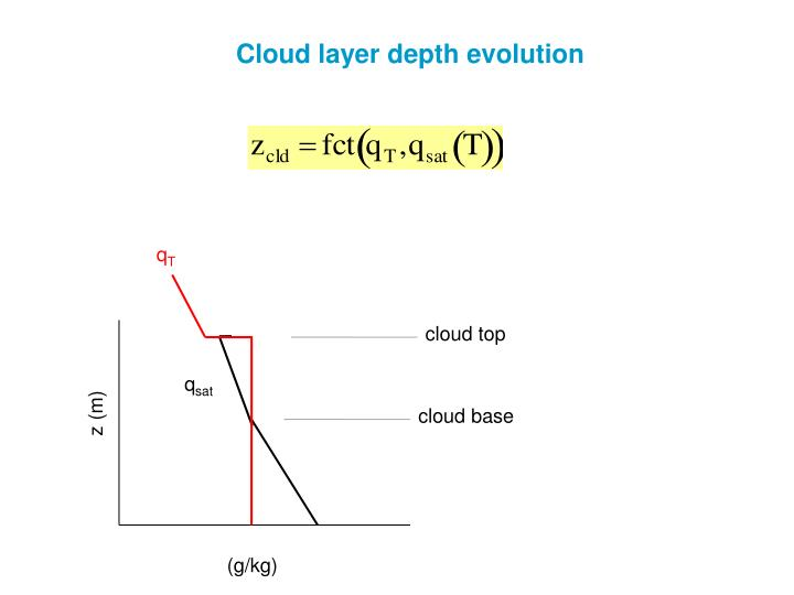 Cloud layer depth evolution