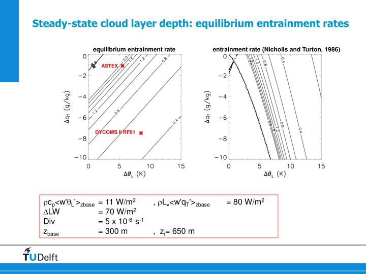 Steady-state cloud layer depth: equilibrium entrainment rates
