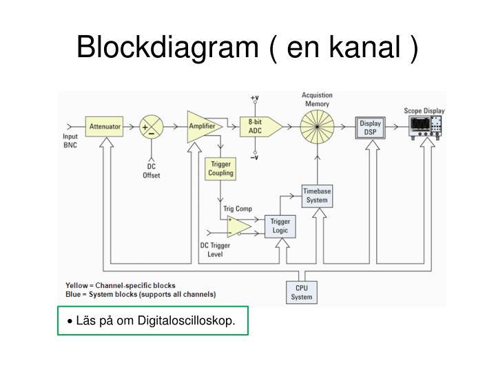 Blockdiagram ( en kanal )