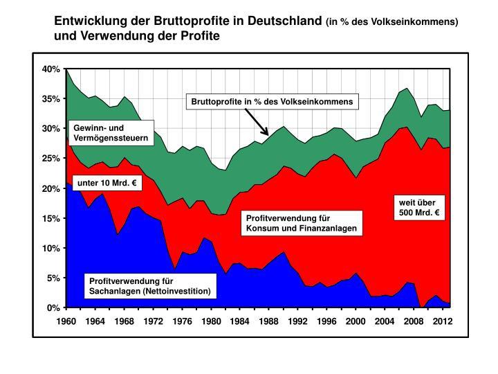 Entwicklung der Bruttoprofite in Deutschland
