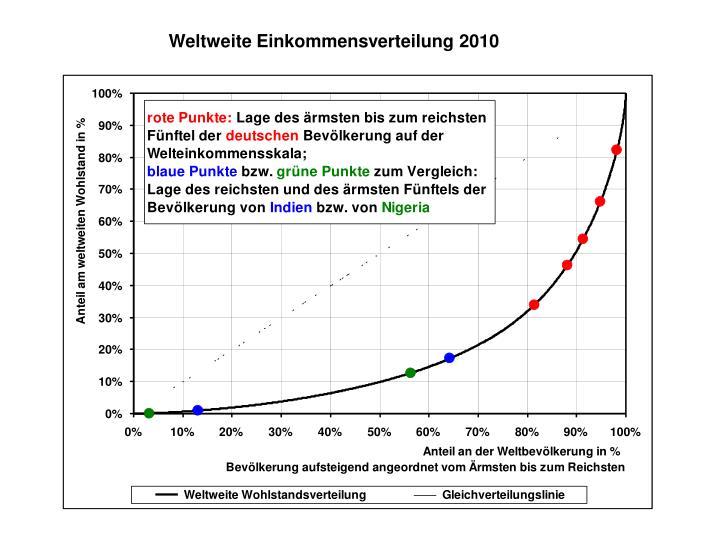Weltweite Einkommensverteilung 2010