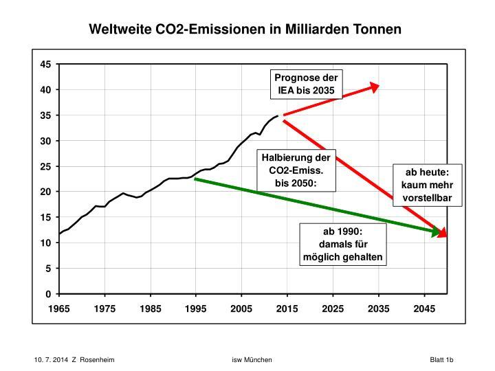 Weltweite CO2-Emissionen in Milliarden Tonnen