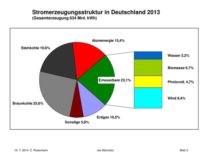 Stromerzeugungsstruktur in Deutschland 2013