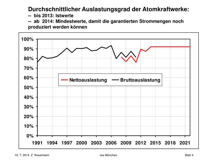 Durchschnittlicher Auslastungsgrad der Atomkraftwerke: