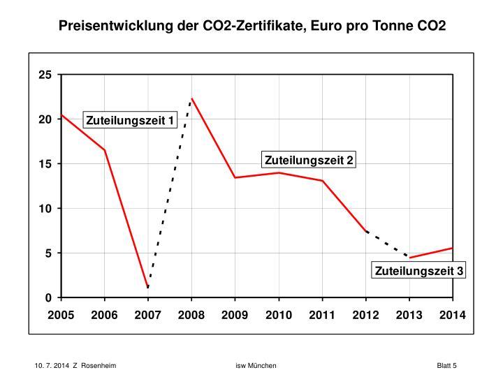 Preisentwicklung der CO2-Zertifikate, Euro pro Tonne CO2