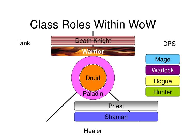 Class Roles Within WoW