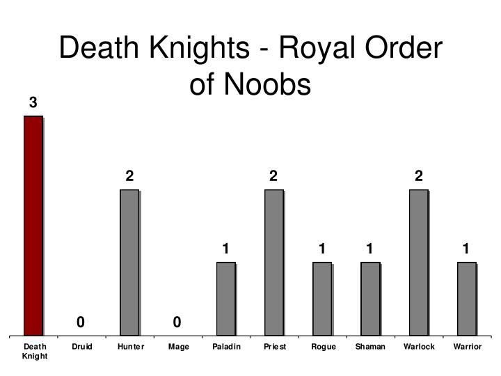 Death Knights - Royal Order of Noobs