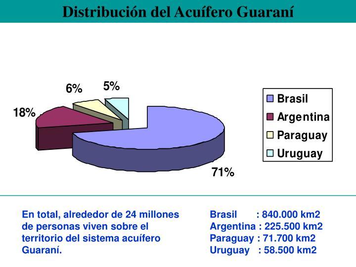 Distribución del Acuífero Guaraní
