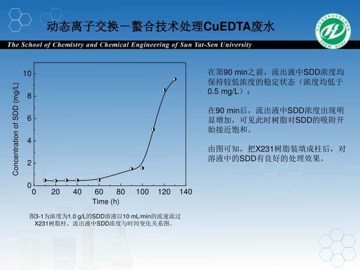 动态离子交换-螯合技术处理