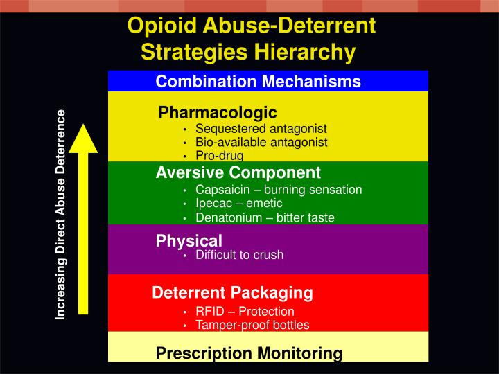 Opioid Abuse-Deterrent