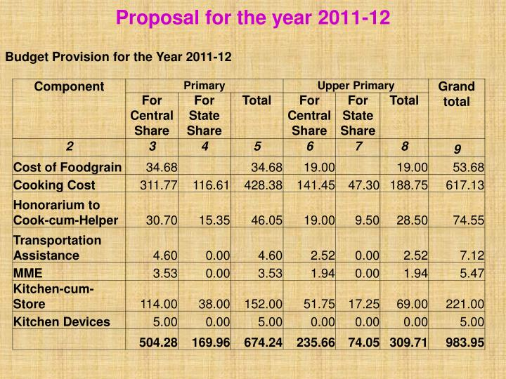 Proposal for the year 2011-12