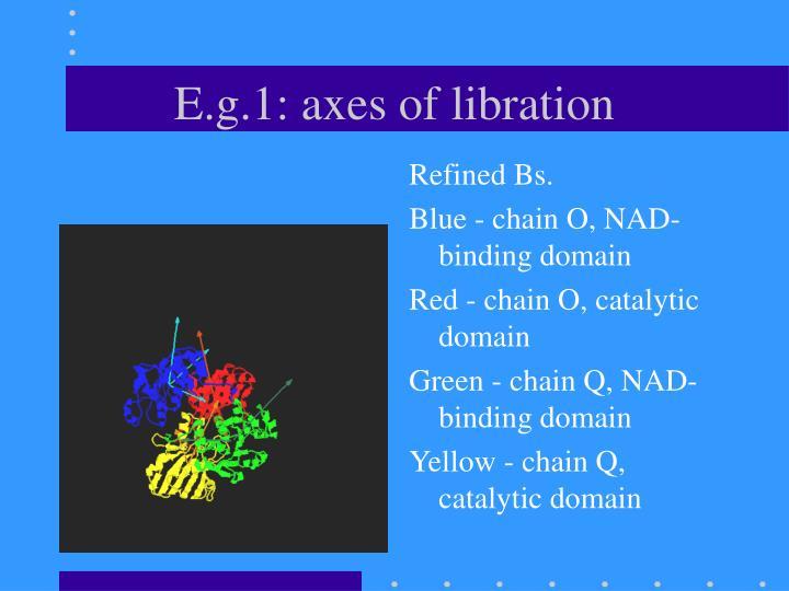 E.g.1: axes of libration