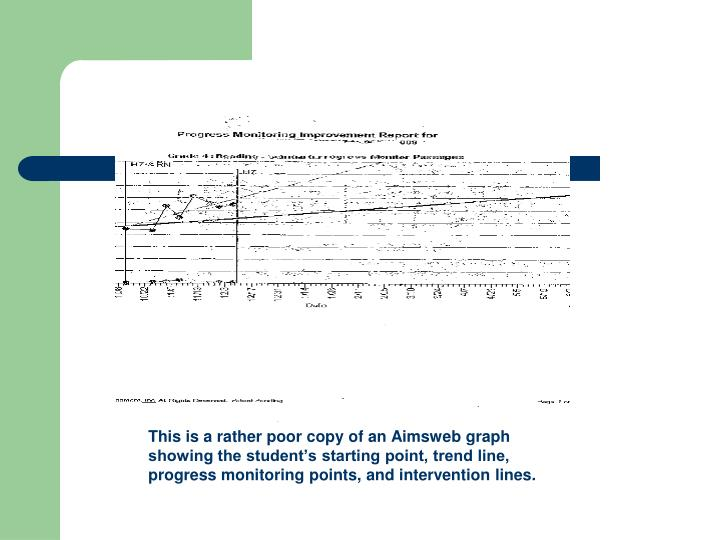This is a rather poor copy of an Aimsweb graph showing the student's starting point, trend line, progress monitoring points, and intervention lines.