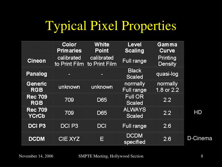 Typical Pixel Properties