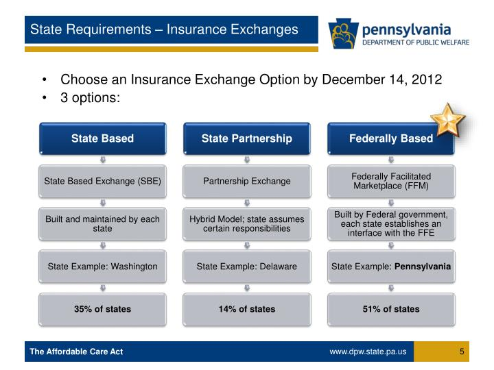 State Requirements – Insurance Exchanges