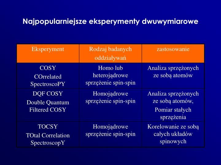 Najpopularniejsze eksperymenty dwuwymiarowe