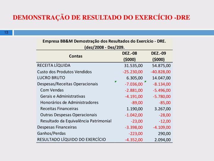 DEMONSTRAÇÃO DE RESULTADO DO EXERCÍCIO -