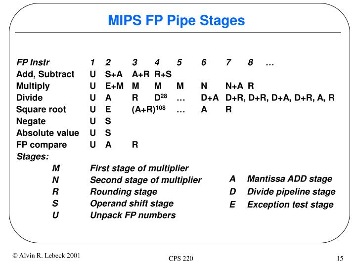 MIPS FP Pipe Stages