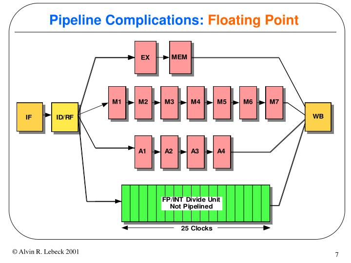 Pipeline Complications: