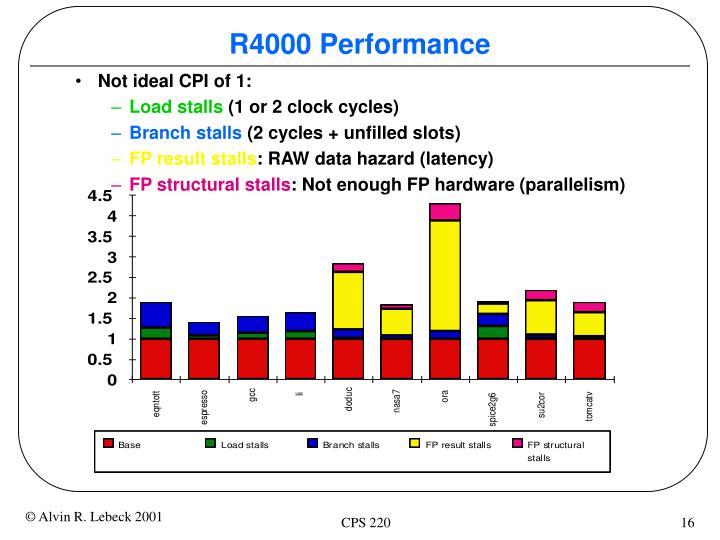 R4000 Performance