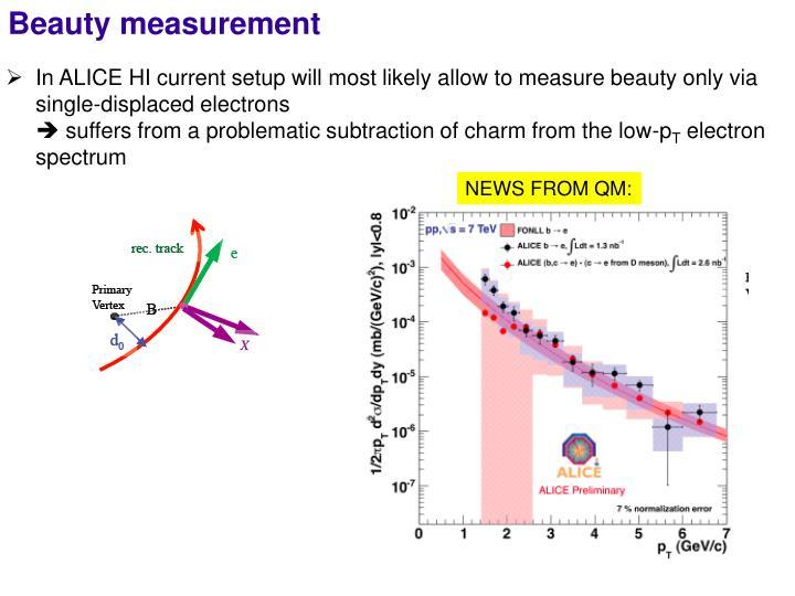 Beauty measurement