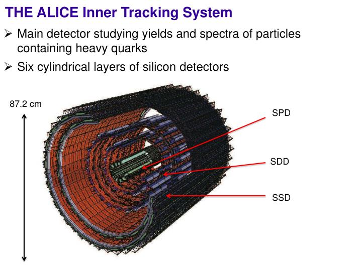 THE ALICE Inner Tracking System