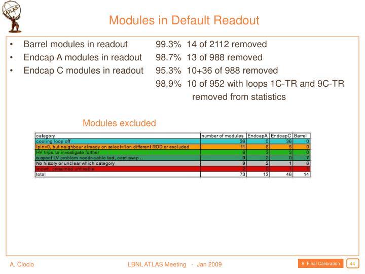 Modules in Default Readout