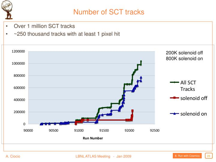 Number of SCT tracks