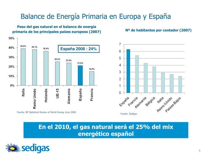 Balance de Energía Primaria en Europa y España