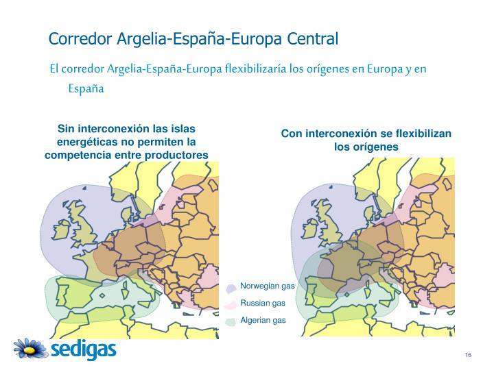 Corredor Argelia-España-Europa Central