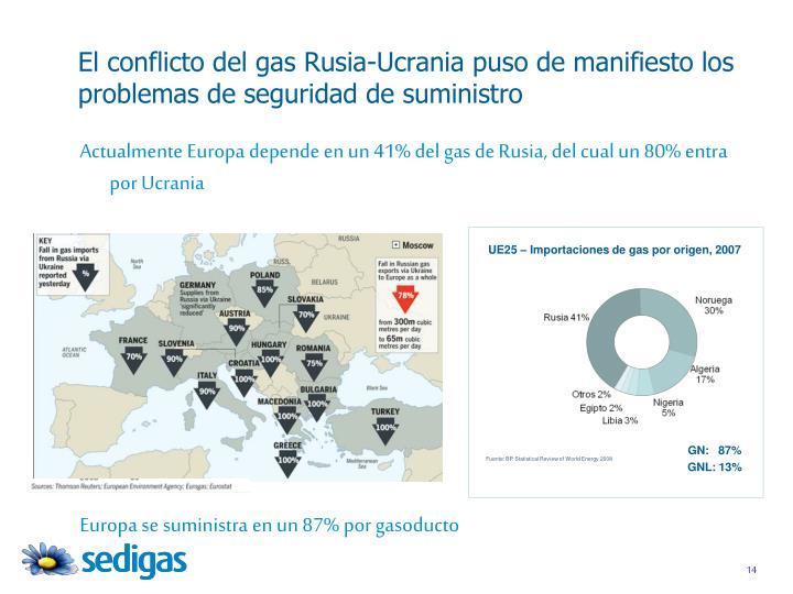 El conflicto del gas Rusia-Ucrania puso de manifiesto los problemas de seguridad de suministro
