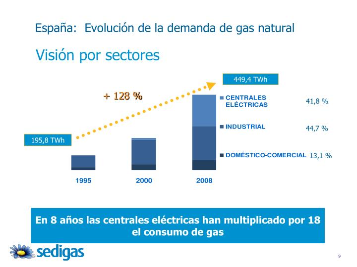 España:  Evolución de la demanda de gas natural