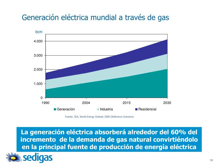 Generación eléctrica mundial a través de gas