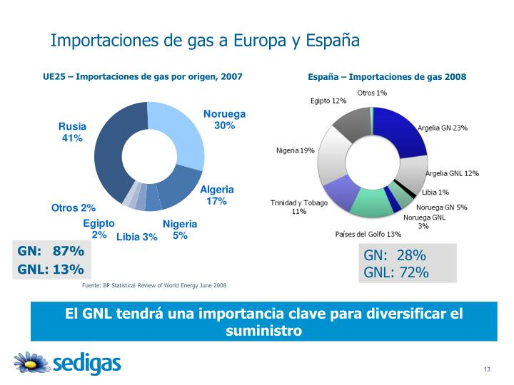 Importaciones de gas a Europa y España