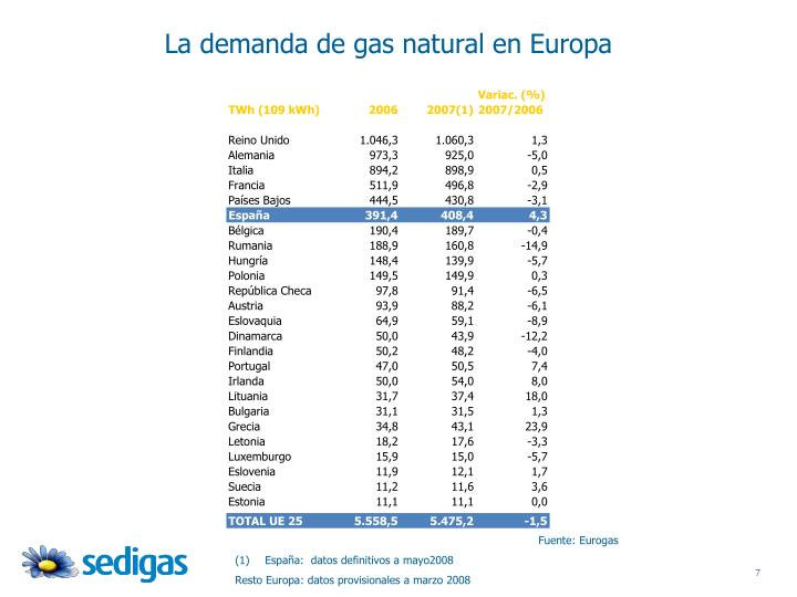La demanda de gas natural en Europa